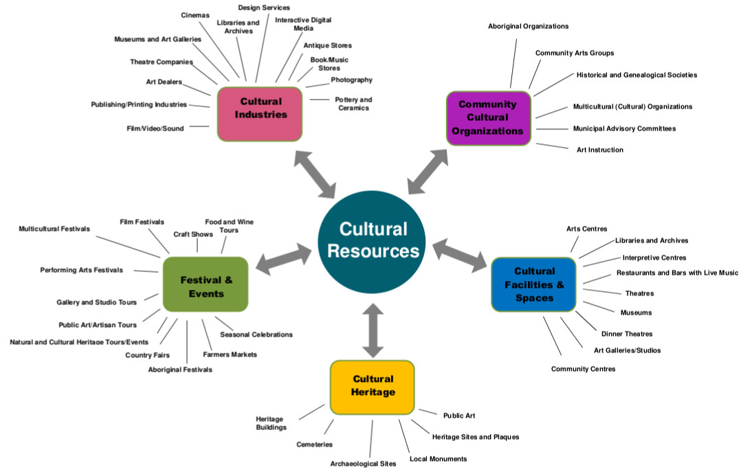 What Are The Benefits Of Cultural Mapping